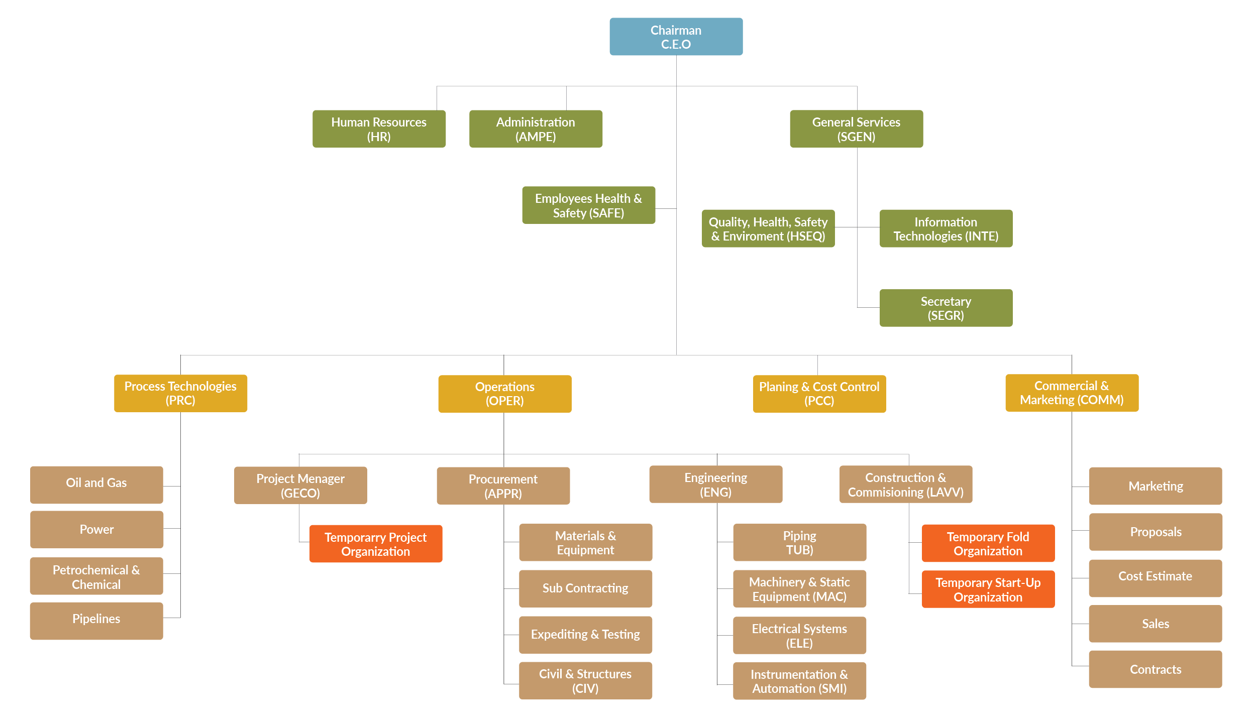 Mechanical Engineering Org Chart : Organization simeco